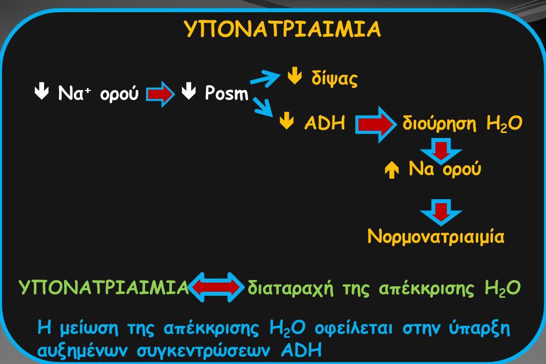 Η υπονατριαιμία οφείλεται: α) πρόσληψη μεγάλης ποσότητας H 2 O (>μέγιστη ικανότητα αραίωσης των ούρων) β) διαταραχή της ικανότητας αραίωσης των ούρων δηλαδή  ADH υποογκαιμίασύνδρομο απρόσφορης έκκρισης ADH υποθυρεοειδισμός επινεφριδιακή ανεπάρκεια