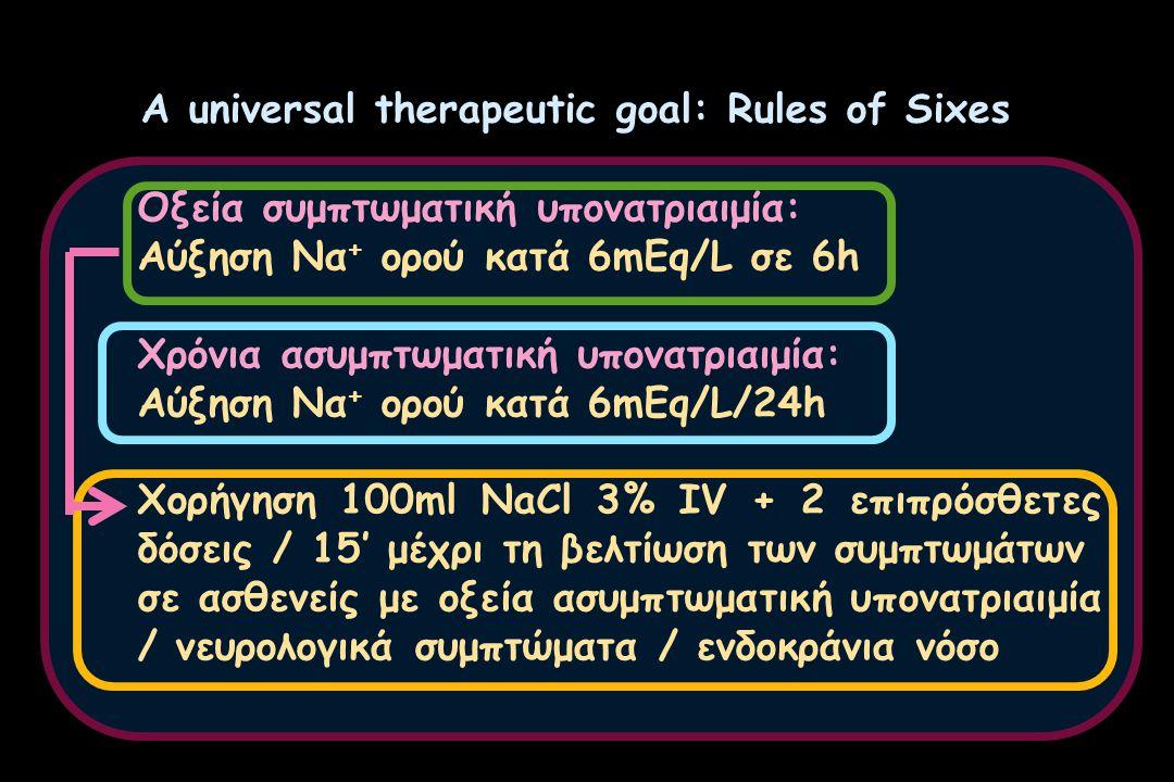 A universal therapeutic goal: Rules of Sixes Οξεία συμπτωματική υπονατριαιμία: Αύξηση Να + ορού κατά 6mEq/L σε 6h Χρόνια ασυμπτωματική υπονατριαιμία: