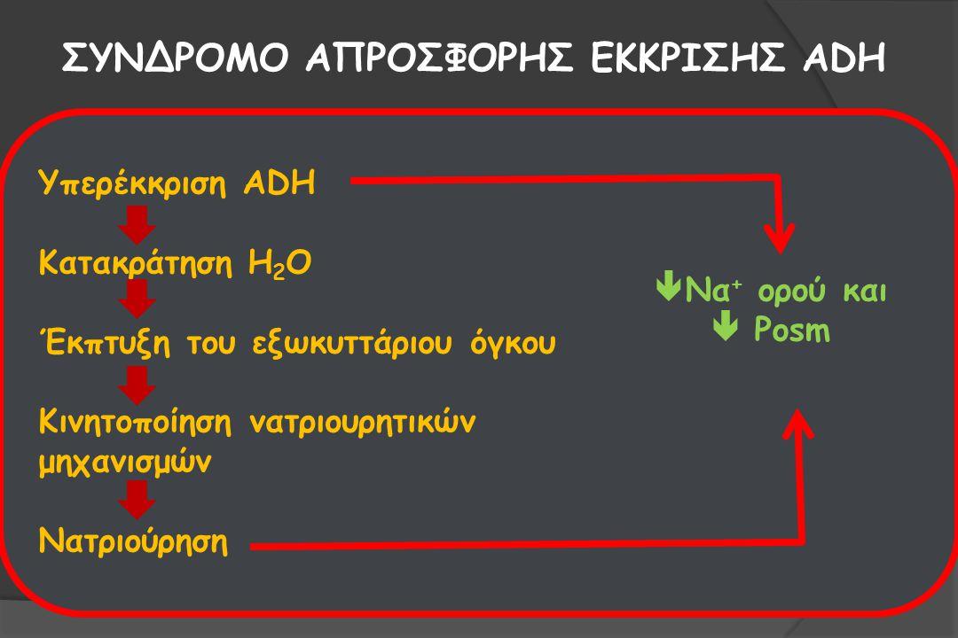 ΣΥΝΔΡΟΜΟ ΑΠΡΟΣΦΟΡΗΣ ΕΚΚΡΙΣΗΣ ADH (SIADH)  Νοσήματα ΚΝΣ  Νοσήματα πνευμόνων  Νεοπλασίες (κυρίως μικροκυτταρικός καρκίνος πνεύμονα)  Φάρμακα (κυκλοφωσφαμίδη, ωκυτοκίνη, καρβαμαζεπίνη, βινκριστίνη, σουλφονυλουρίες, SSRIs, άλλα ψυχοφάρμακα)  Μετά από χειρουργικές επεμβάσεις  Έντονη ναυτία