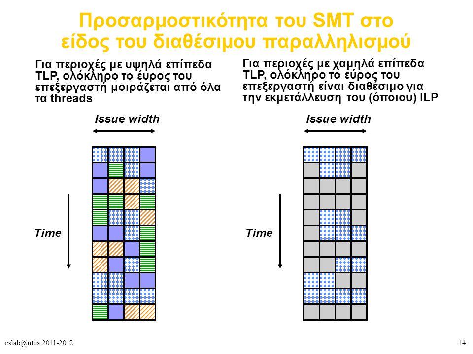 14cslab@ntua 2011-2012 Προσαρμοστικότητα του SMT στο είδος του διαθέσιμου παραλληλισμού Για περιοχές με υψηλά επίπεδα TLP, ολόκληρο το έυρος του επεξεργαστή μοιράζεται από όλα τα threads Issue width Time Issue width Time Για περιοχές με χαμηλά επίπεδα TLP, ολόκληρο το εύρος του επεξεργαστή είναι διαθέσιμο για την εκμετάλλευση του (όποιου) ILP