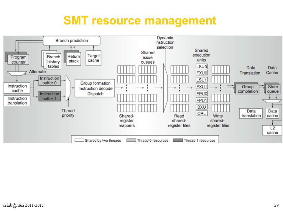 29cslab@ntua 2011-2012 SMT resource management