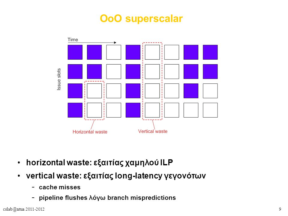 9cslab@ntua 2011-2012 ΟοΟ superscalar horizontal waste: εξαιτίας χαμηλού ILP vertical waste: εξαιτίας long-latency γεγονότων – cache misses – pipeline