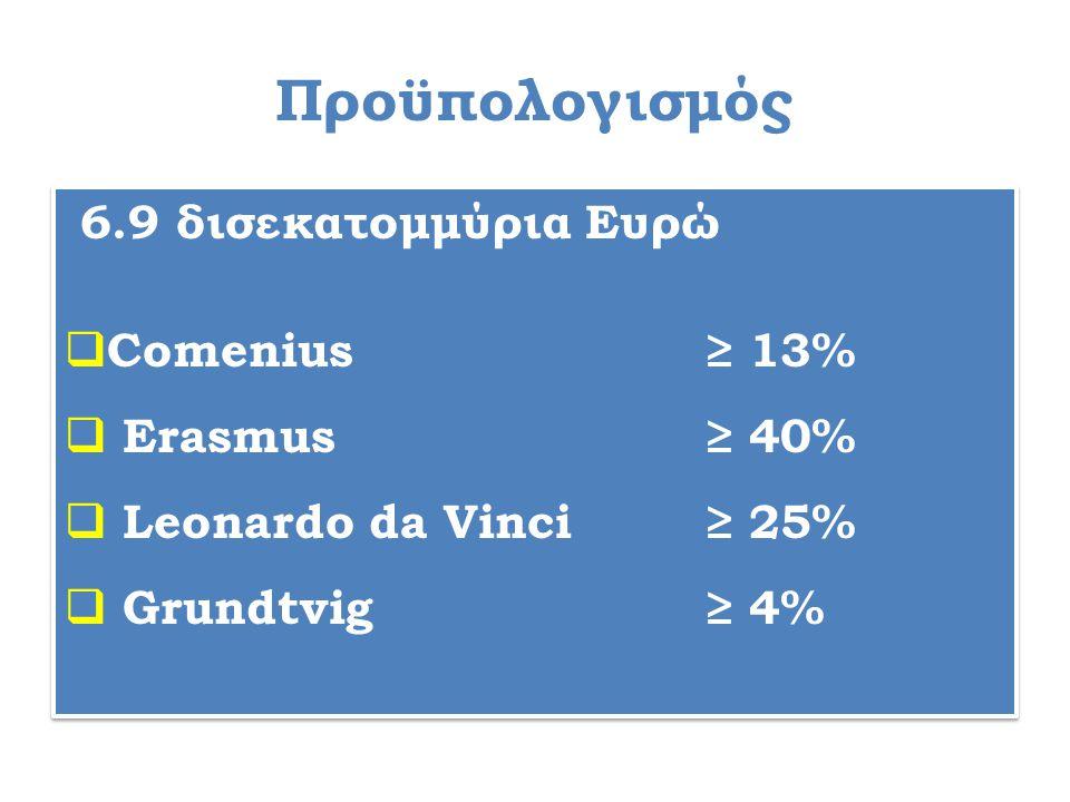 Προϋπολογισμός 6.9 δισεκατομμύρια Ευρώ  Comenius ≥ 13%  Erasmus ≥ 40%  Leonardo da Vinci ≥ 25%  Grundtvig ≥ 4% 6.9 δισεκατομμύρια Ευρώ  Comenius ≥ 13%  Erasmus ≥ 40%  Leonardo da Vinci ≥ 25%  Grundtvig ≥ 4%