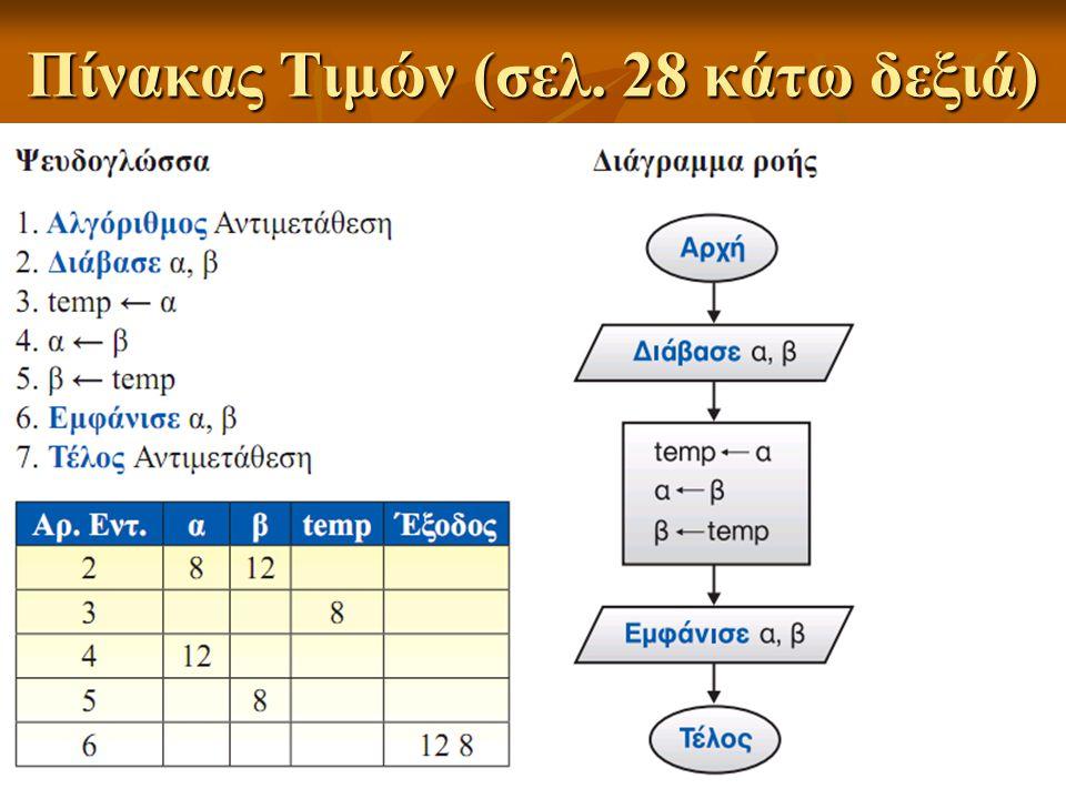 Πίνακας Τιμών (σελ. 28 κάτω δεξιά)