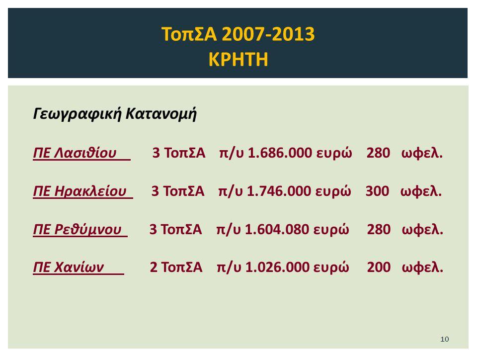 Γεωγραφική Κατανομή ΠΕ Λασιθίου 3 ΤοπΣΑ π/υ 1.686.000 ευρώ 280 ωφελ.