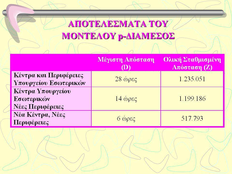 ΑΠΟΤΕΛΕΣΜΑΤΑ ΤΟΥ ΜΟΝΤΕΛΟΥ p-ΔΙΑΜΕΣΟΣ