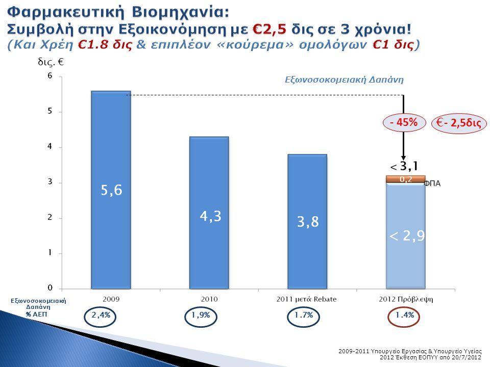 δις. € % ΑΕΠ 2,4%1,9%1.7%1.4% 2009-2011 Υπουργείο Εργασίας & Υπουργείο Υγείας 2012 Έκθεση ΕΟΠΥΥ από 20/7/2012 - 45% Εξωνοσοκομειακή Δαπάνη ΦΠΑ € - 2,5