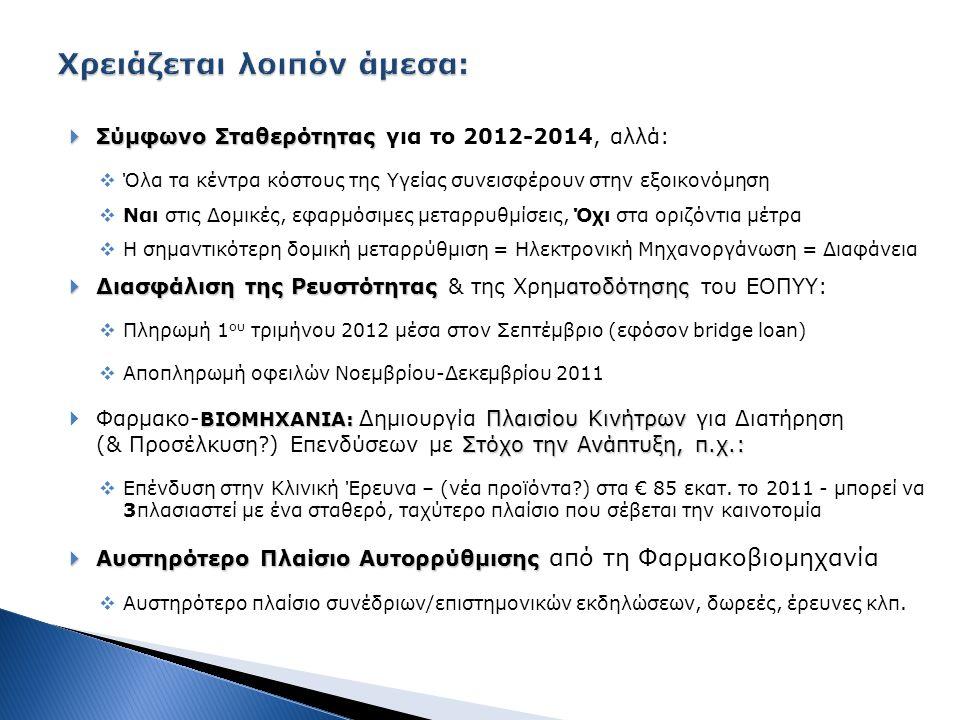  Σύμφωνο Σταθερότητας  Σύμφωνο Σταθερότητας για το 2012-2014, αλλά:  Όλα τα κέντρα κόστους της Υγείας συνεισφέρουν στην εξοικονόμηση  Ναι στις Δομικές, εφαρμόσιμες μεταρρυθμίσεις, Όχι στα οριζόντια μέτρα  Η σημαντικότερη δομική μεταρρύθμιση = Ηλεκτρονική Μηχανοργάνωση = Διαφάνεια  Διασφάλιση της Ρευστότητας ατοδότησης  Διασφάλιση της Ρευστότητας & της Χρηματοδότησης του ΕΟΠΥΥ:  Πληρωμή 1 ου τριμήνου 2012 μέσα στον Σεπτέμβριο (εφόσον bridge loan)  Αποπληρωμή οφειλών Νοεμβρίου-Δεκεμβρίου 2011 ΒΙΟΜΗΧΑΝΙΑ: Πλαισίου Κινήτρων Στόχο την Ανάπτυξη, π.χ.:  Φαρμακο- ΒΙΟΜΗΧΑΝΙΑ: Δημιουργία Πλαισίου Κινήτρων για Διατήρηση (& Προσέλκυση ) Επενδύσεων με Στόχο την Ανάπτυξη, π.χ.:  Επένδυση στην Κλινική Έρευνα – (νέα προϊόντα ) στα € 85 εκατ.