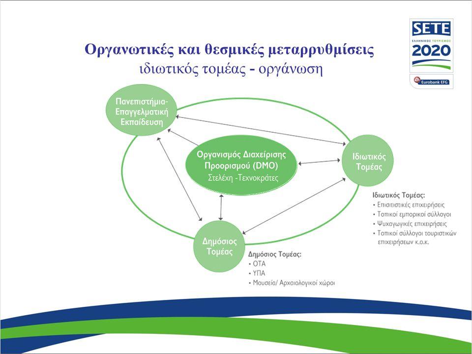 Οργανωτικές και θεσμικές μεταρρυθμίσεις ιδιωτικός τομέας - οργάνωση