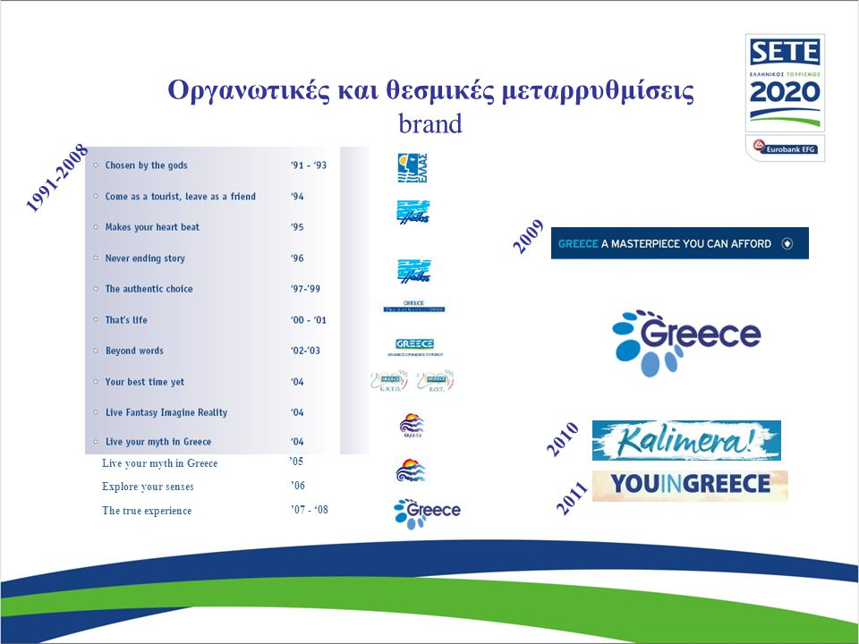 Explore your senses '06 Live your myth in Greece '05 '07 - '08 The true experience 1991-2008 2010 20 09 Οργανωτικές και θεσμικές μεταρρυθμίσεις brand 2011
