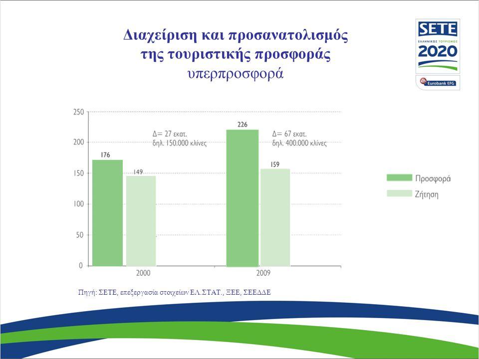 Διαχείριση και προσανατολισμός της τουριστικής προσφοράς υπερπροσφορά Πηγή: ΣΕΤΕ, επεξεργασία στοιχείων ΕΛ.ΣΤΑΤ., ΞΕΕ, ΣΕΕΔΔΕ