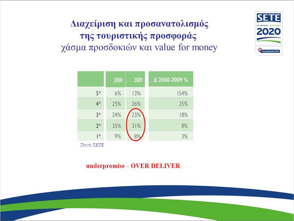 Διαχείριση και προσανατολισμός της τουριστικής προσφοράς χάσμα προσδοκιών και value for money underpromise - OVER DELIVER Πηγή: ΣΕΤΕ