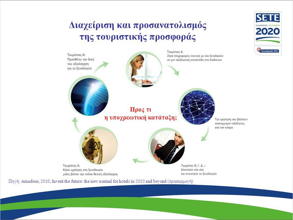 Προς τι η υποχρεωτική κατάταξη; Πηγή: Amadeus, 2010, Invent the future: the new normal for hotels in 2010 and beyond (προσαρμογή) Διαχείριση και προσανατολισμός της τουριστικής προσφοράς