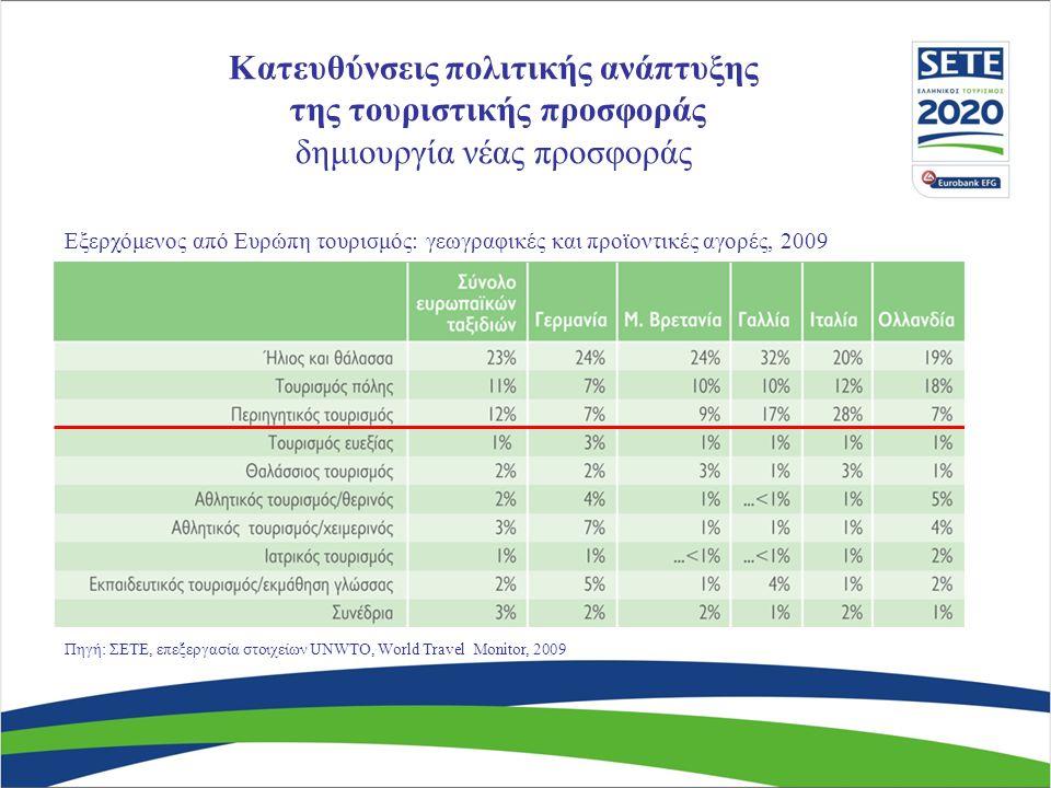 Πηγή: ΣΕΤΕ, επεξεργασία στοιχείων UNWTO, World Travel Monitor, 2009 Εξερχόμενος από Ευρώπη τουρισμός: γεωγραφικές και προϊοντικές αγορές, 2009 Κατευθύνσεις πολιτικής ανάπτυξης της τουριστικής προσφοράς δημιουργία νέας προσφοράς