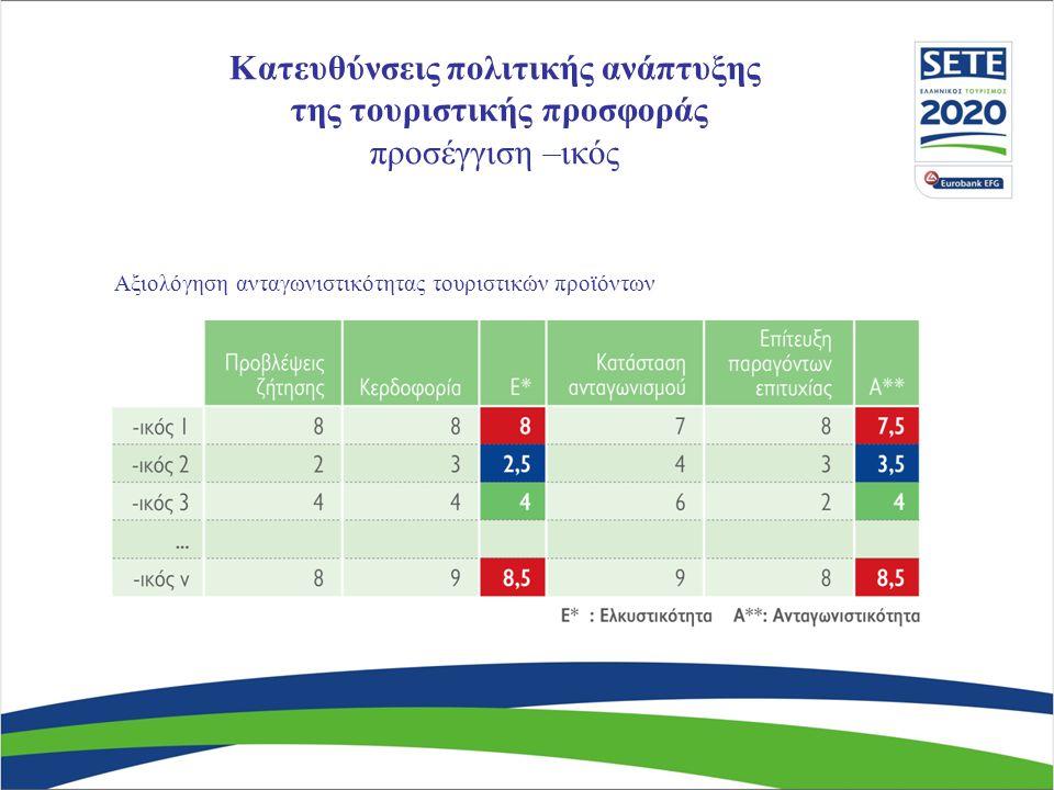 Αξιολόγηση ανταγωνιστικότητας τουριστικών προϊόντων Κατευθύνσεις πολιτικής ανάπτυξης της τουριστικής προσφοράς προσέγγιση –ικός