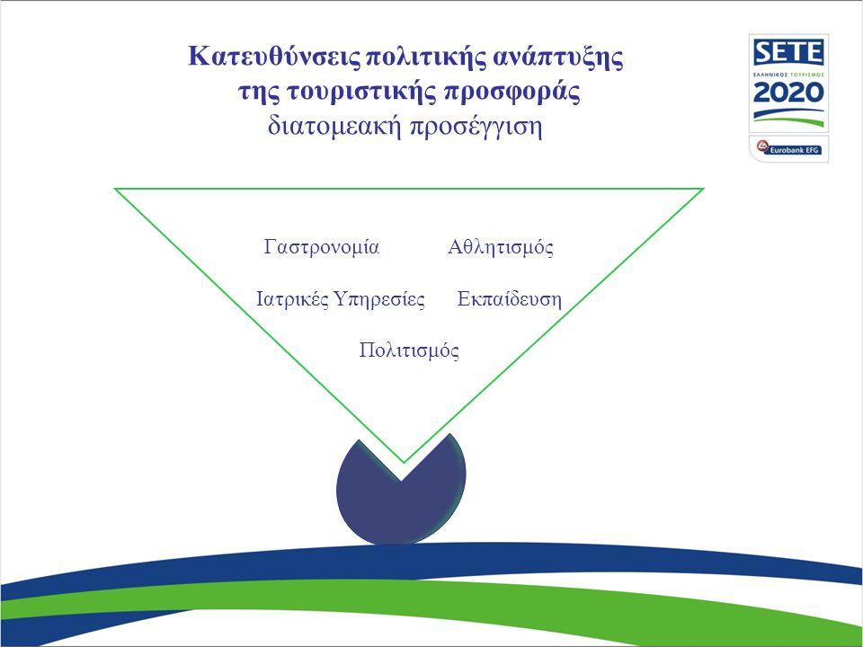 Γαστρονομία Αθλητισμός Ιατρικές Υπηρεσίες Εκπαίδευση Πολιτισμός Κατευθύνσεις πολιτικής ανάπτυξης της τουριστικής προσφοράς διατομεακή προσέγγιση