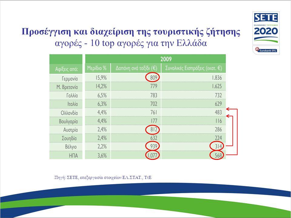 Προσέγγιση και διαχείριση της τουριστικής ζήτησης αγορές - 10 top αγορές για την Ελλάδα Πηγή: ΣΕΤΕ, επεξεργασία στοιχείων ΕΛ.ΣΤΑΤ., ΤτΕ
