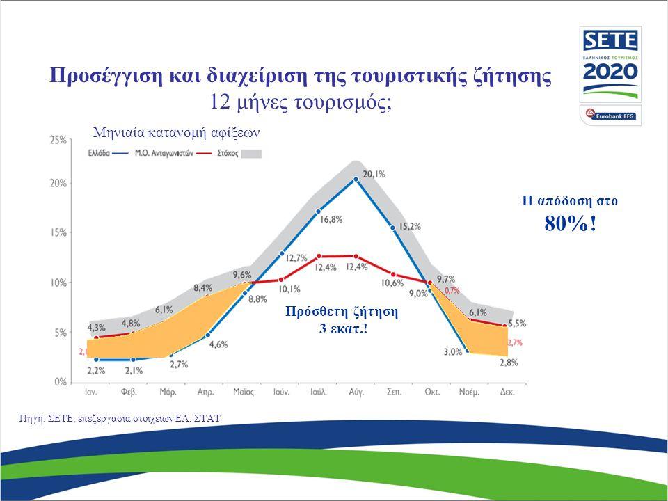 Μηνιαία κατανομή αφίξεων Πρόσθετη ζήτηση 3 εκατ.. Η απόδοση στο 80%.