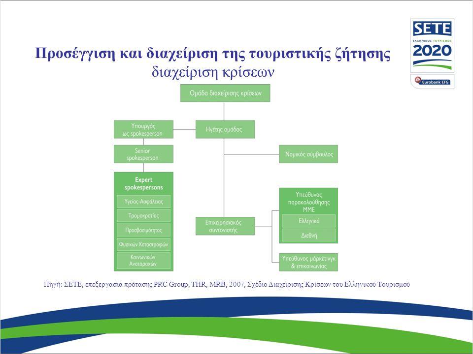 Πηγή: ΣΕΤΕ, επεξεργασία πρότασης PRC Group, THR, MRB, 2007, Σχέδιο Διαχείρισης Κρίσεων του Ελληνικού Τουρισμού Προσέγγιση και διαχείριση της τουριστικής ζήτησης διαχείριση κρίσεων