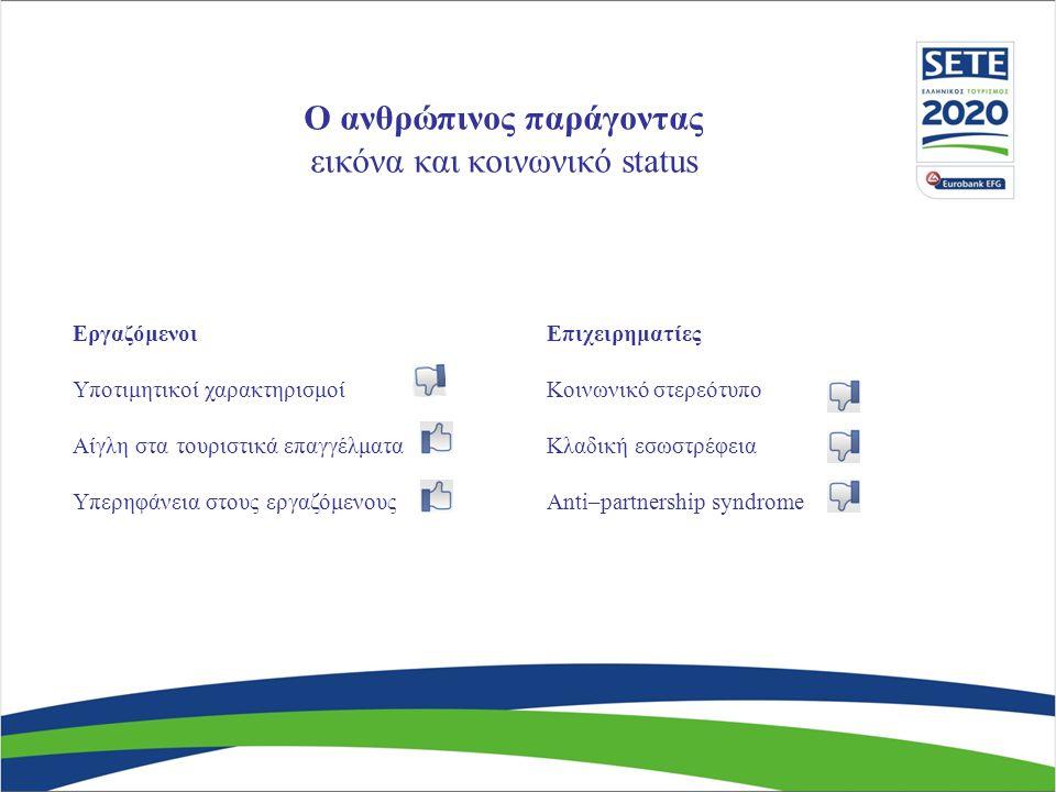 Ο ανθρώπινος παράγοντας εικόνα και κοινωνικό status Εργαζόμενοι Υποτιμητικοί χαρακτηρισμοί Αίγλη στα τουριστικά επαγγέλματα Υπερηφάνεια στους εργαζόμενους Επιχειρηματίες Κοινωνικό στερεότυπο Κλαδική εσωστρέφεια Anti–partnership syndrome
