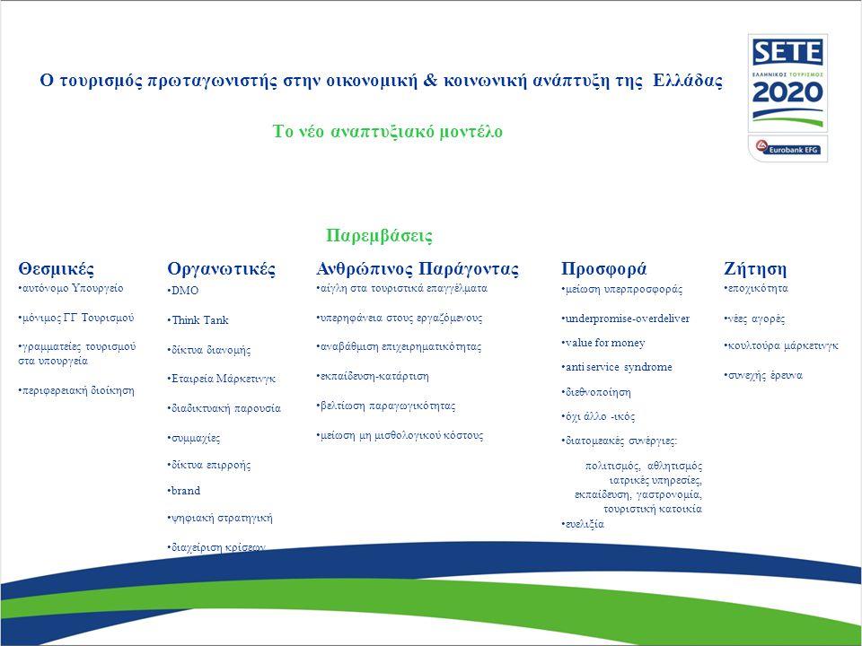 Το νέο αναπτυξιακό μοντέλο Ο τουρισμός πρωταγωνιστής στην οικονομική & κοινωνική ανάπτυξη της Ελλάδας Παρεμβάσεις Θεσμικές αυτόνομο Υπουργείο μόνιμος ΓΓ Τουρισμού γραμματείες τουρισμού στα υπουργεία περιφερειακή διοίκηση Οργανωτικές DMO Think Tank δίκτυα διανομής Εταιρεία Μάρκετινγκ διαδικτυακή παρουσία συμμαχίες δίκτυα επιρροής brand ψηφιακή στρατηγική διαχείριση κρίσεων Προσφορά μείωση υπερπροσφοράς underpromise-overdeliver value for money anti service syndrome διεθνοποίηση όχι άλλο -ικός διατομεακές συνέργιες: πολιτισμός, αθλητισμός ιατρικές υπηρεσίες, εκπαίδευση, γαστρονομία, τουριστική κατοικία ευελιξία Ζήτηση εποχικότητα νέες αγορές κουλτούρα μάρκετινγκ συνεχής έρευνα Ανθρώπινος Παράγοντας αίγλη στα τουριστικά επαγγέλματα υπερηφάνεια στους εργαζόμενους αναβάθμιση επιχειρηματικότητας εκπαίδευση-κατάρτιση βελτίωση παραγωγικότητας μείωση μη μισθολογικού κόστους