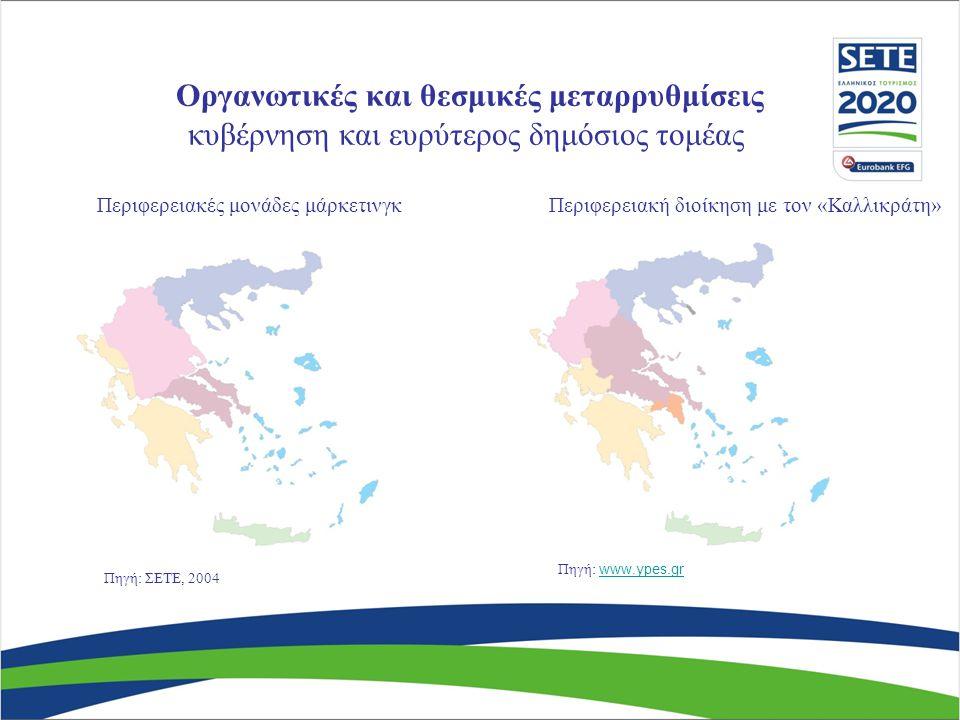 Περιφερειακή διοίκηση με τον «Καλλικράτη»Περιφερειακές μονάδες μάρκετινγκ Πηγή: www.ypes.grwww.ypes.gr Πηγή: ΣΕΤΕ, 2004 Οργανωτικές και θεσμικές μεταρρυθμίσεις κυβέρνηση και ευρύτερος δημόσιος τομέας