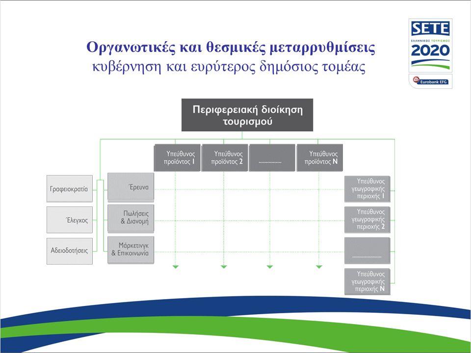Προσέγγιση και διαχείριση της τουριστικής ζήτησης Ποσοτικά και ποιοτικά χαρακτηριστικά: Αγορές Εποχικότητα Δώδεκα (12) μήνες τουρισμός; Διαχείριση κρίσεων Ψηφιακή στρατηγική