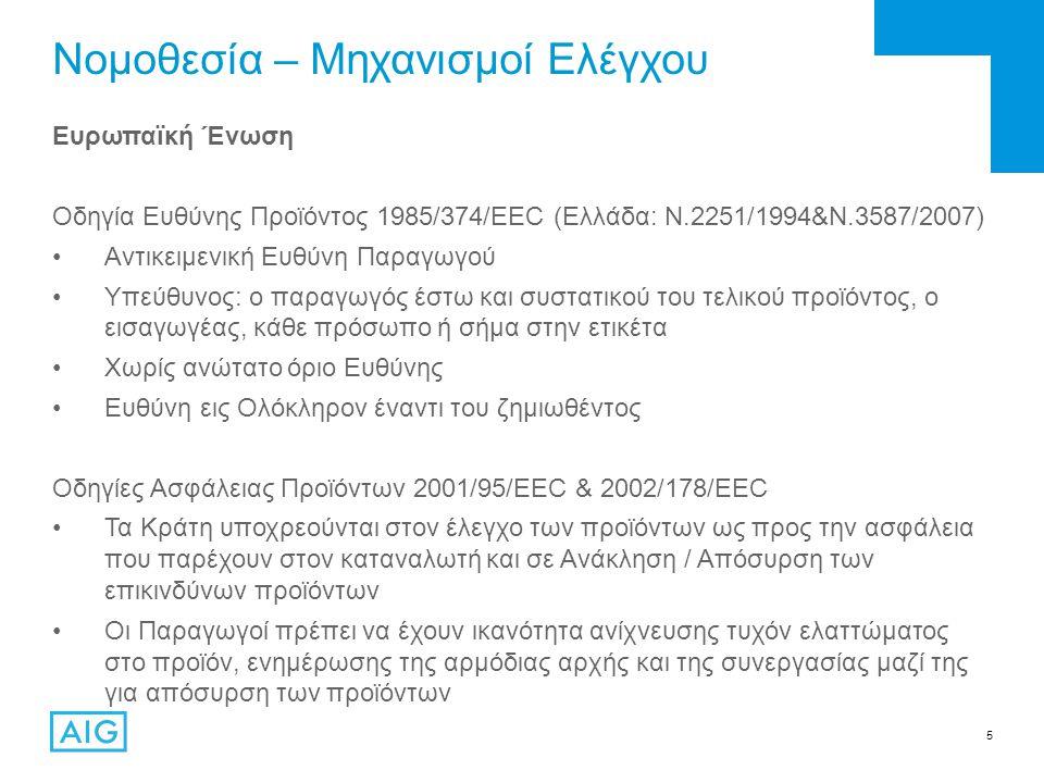 5 Νομοθεσία – Μηχανισμοί Ελέγχου Ευρωπαϊκή Ένωση Οδηγία Ευθύνης Προϊόντος 1985/374/EEC (Ελλάδα: Ν.2251/1994&Ν.3587/2007) Αντικειμενική Ευθύνη Παραγωγού Υπεύθυνος: ο παραγωγός έστω και συστατικού του τελικού προϊόντος, ο εισαγωγέας, κάθε πρόσωπο ή σήμα στην ετικέτα Χωρίς ανώτατο όριο Ευθύνης Ευθύνη εις Ολόκληρον έναντι του ζημιωθέντος Οδηγίες Ασφάλειας Προϊόντων 2001/95/EEC & 2002/178/EEC Τα Κράτη υποχρεούνται στον έλεγχο των προϊόντων ως προς την ασφάλεια που παρέχουν στον καταναλωτή και σε Ανάκληση / Απόσυρση των επικινδύνων προϊόντων Οι Παραγωγοί πρέπει να έχουν ικανότητα ανίχνευσης τυχόν ελαττώματος στο προϊόν, ενημέρωσης της αρμόδιας αρχής και της συνεργασίας μαζί της για απόσυρση των προϊόντων