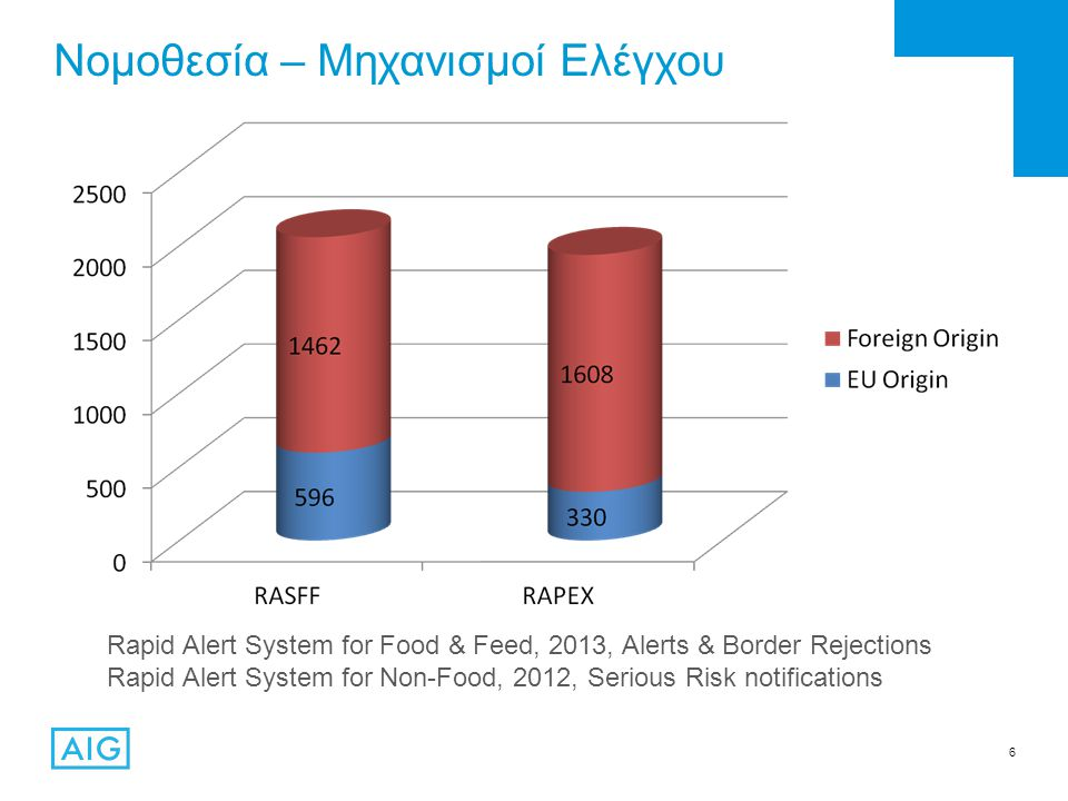 6 Νομοθεσία – Μηχανισμοί Ελέγχου Rapid Alert System for Food & Feed, 2013, Alerts & Border Rejections Rapid Alert System for Non-Food, 2012, Serious Risk notifications