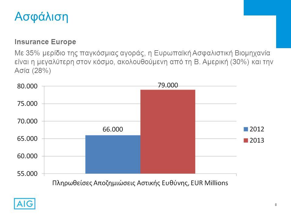 8 Ασφάλιση Insurance Europe Με 35% μερίδιο της παγκόσμιας αγοράς, η Ευρωπαϊκή Ασφαλιστική Βιομηχανία είναι η μεγαλύτερη στον κόσμο, ακολουθούμενη από τη Β.