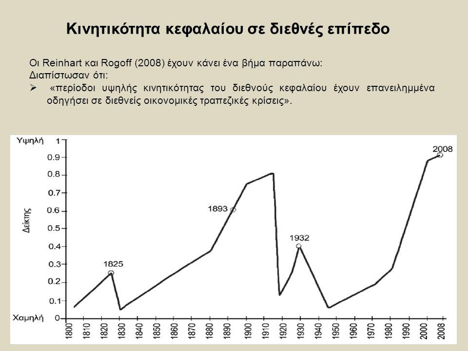 23 Κινητικότητα κεφαλαίου σε διεθνές επίπεδο Οι Reinhart και Rogoff (2008) έχουν κάνει ένα βήμα παραπάνω: Διαπίστωσαν ότι:  «περίοδοι υψηλής κινητικότητας του διεθνούς κεφαλαίου έχουν επανειλημμένα οδηγήσει σε διεθνείς οικονομικές τραπεζικές κρίσεις».