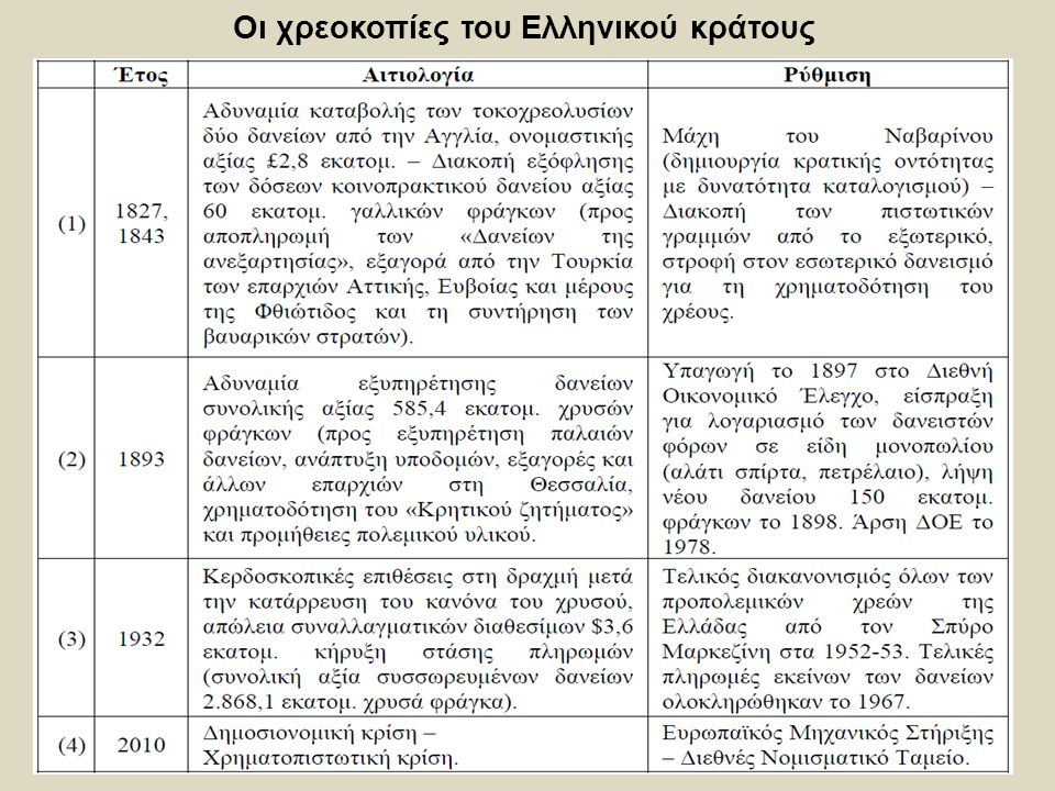 3 Οι χρεοκοπίες του Ελληνικού κράτους