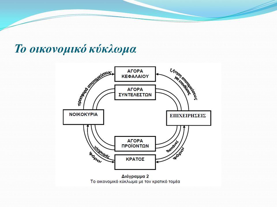 Το οικονομικό κύκλωμα
