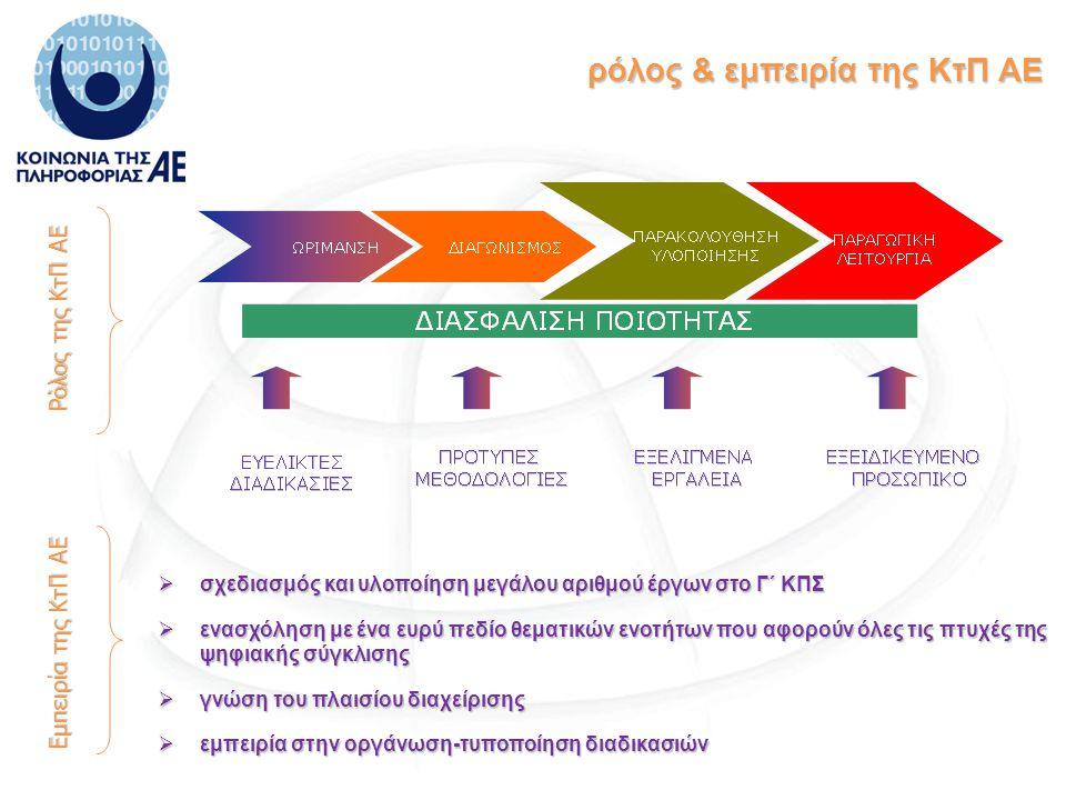 ρόλος & εμπειρία της ΚτΠ ΑΕ ρόλος & εμπειρία της ΚτΠ ΑΕ  σχεδιασμός και υλοποίηση μεγάλου αριθμού έργων στο Γ΄ ΚΠΣ  ενασχόληση με ένα ευρύ πεδίο θεματικών ενοτήτων που αφορούν όλες τις πτυχές της ψηφιακής σύγκλισης  γνώση του πλαισίου διαχείρισης  εμπειρία στην οργάνωση-τυποποίηση διαδικασιών Ρόλος της ΚτΠ ΑΕ Εμπειρία της ΚτΠ ΑΕ