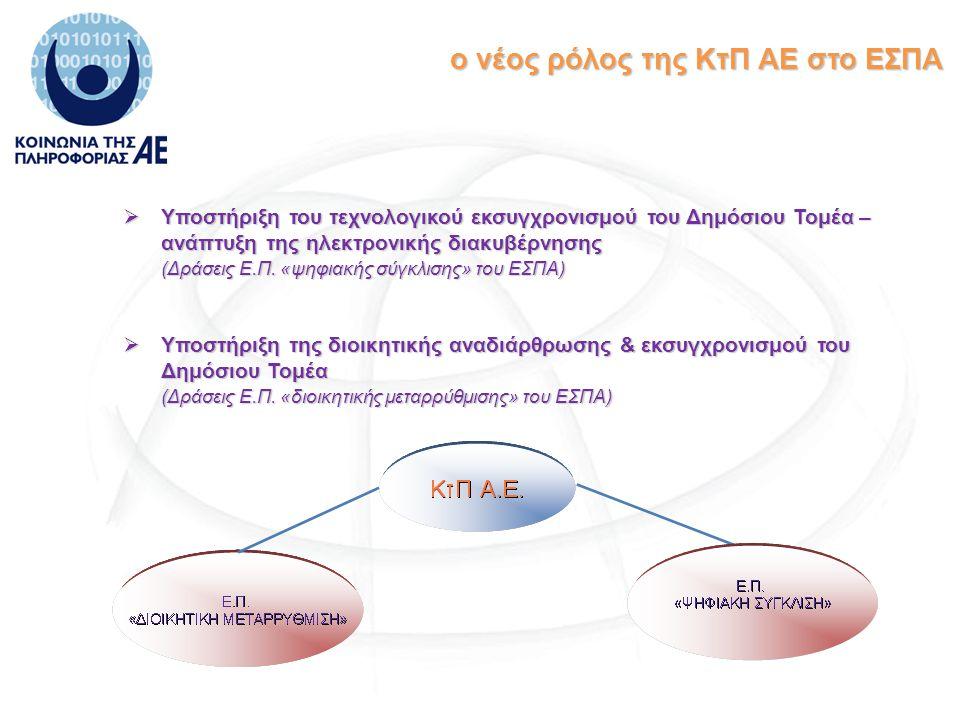 ο νέος ρόλος της ΚτΠ ΑΕ στο ΕΣΠΑ  Υποστήριξη του τεχνολογικού εκσυγχρονισμού του Δημόσιου Τομέα – ανάπτυξη της ηλεκτρονικής διακυβέρνησης (Δράσεις Ε.Π.