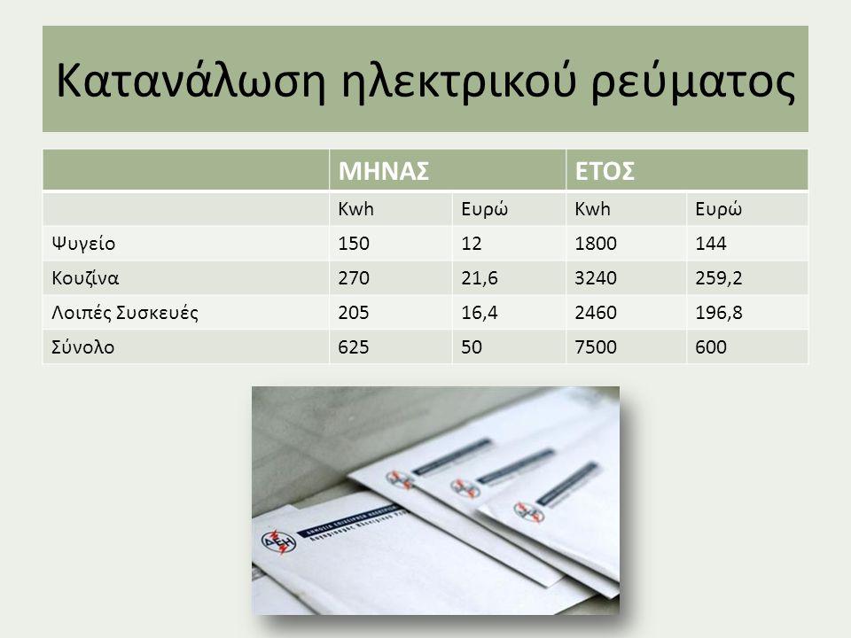 Κατανάλωση ηλεκτρικού ρεύματος ΜΗΝΑΣΕΤΟΣ KwhΕυρώKwhΕυρώ Ψυγείο150121800144 Κουζίνα27021,63240259,2 Λοιπές Συσκευές20516,42460196,8 Σύνολο625507500600