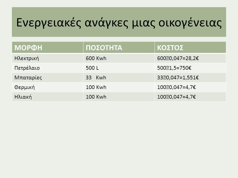 Ενεργειακές ανάγκες μιας οικογένειας ΜΟΡΦΗΠΟΣΟΤΗΤΑΚΟΣΤΟΣ Ηλεκτρική600 Kwh 600 ‧ 0,047=28,2€ Πετρέλαιο500 L 500 ‧ 1,5=750€ Μπαταρίες33 Kwh 33 ‧ 0,047=1,551€ Θερμική100 Kwh 100 ‧ 0,047=4,7€ Ηλιακή100 Kwh 100 ‧ 0,047=4,7€