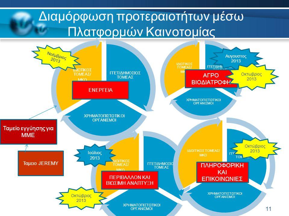 12 ΠΡΟΓΡΑΜΜΑ «ΑΡΙΣΤΕΙΑ» Διδακτορικα Μεταδιδάκτορες GR-Chairs Κινητρα για μετεγκατασταση στην Ελλαδα ERC Grants TWINNING AND TEAMMING Πλατφορμες Καινοτομίας Clusters Προγραμμα Βιομηχανικης ερευνας (ΠΑΒΕ) Επιδεικτικά Εργα Δρασεις για ΜΜΕ Δράσεις στήριξης του ερευνητικού ιστού σεΑΕΙ και Ε.Κ Pre-procurement Competence centers Spin offs Επιχορηγήσεις Εκκίνησης Υποστήριξη για πατέντες Mentoring Venture Capital Σύνδεση με άλλα χρηματοδοτικά εργαλεία Φορολογικές απαλλαγές Επενδυτικός Νόμος ΕΞΕΙΔΙΚΕΥΣΗ ΔΡΑΣΕΩΝ ΕΡΕΥΝΗΤΙΚΕΣ ΥΠΟΔΟΜΕΣ ΥΠΟΔΟΜΕΣ ΚΑΙΝΟΤΟΜΙΑΣ