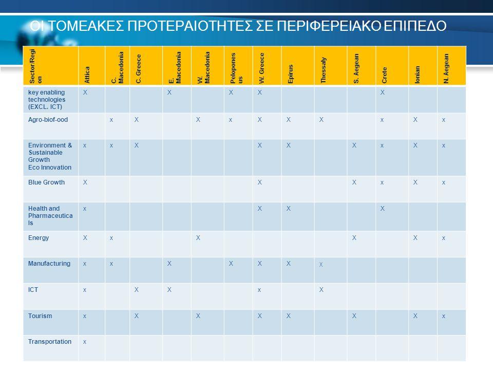 ΟΙ ΤΟΜΕΑΚΕΣ ΠΡΟΤΕΡΑΙΟΤΗΤΕΣ ΣΕ ΠΕΡΙΦΕΡΕΙΑΚΟ ΕΠΙΠΕΔΟ 15 Sector/Regi on Attica C.