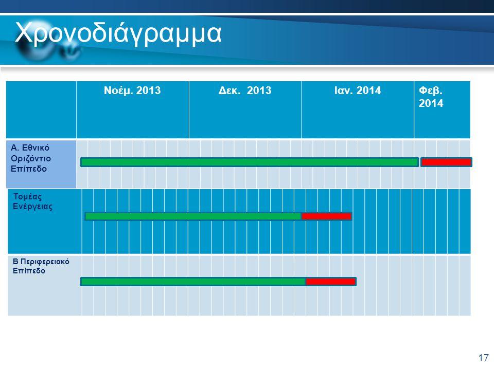 Χρονοδιάγραμμα 17 Νοέμ. 2013Δεκ. 2013Ιαν. 2014Φεβ. 2014 A. Εθνικό Οριζόντιο Επίπεδο Τομέας Ενέργειας Β Περιφερειακό Επίπεδο