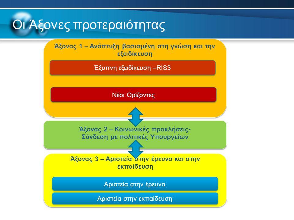 Οι Άξονες προτεραιότητας Άξονας 1 – Ανάπτυξη βασισμένη στη γνώση και την εξειδίκευση Έξυπνη εξειδίκευση –RIS3 Νέοι Ορίζοντες Αριστεία στην έρευνα Άξονας 2 – Κοινωνικές προκλήσεις- Σύνδεση με πολιτικές Υπουργείων Αριστεία στην εκπαίδευση Άξονας 3 – Αριστεία στην έρευνα και στην εκπαίδευση