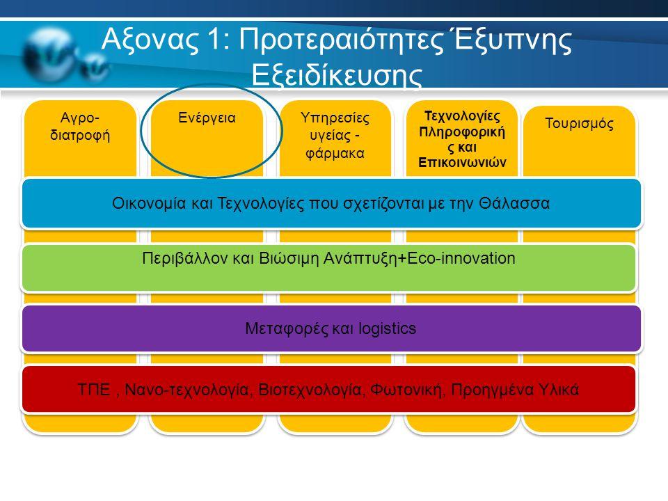 Τουρισμός Αξονας 1: Προτεραιότητες Έξυπνης Εξειδίκευσης Τεχνολογίες Πληροφορική ς και Επικοινωνιών Αγρο- διατροφή Ενέργεια Υπηρεσίες υγείας - φάρμακα