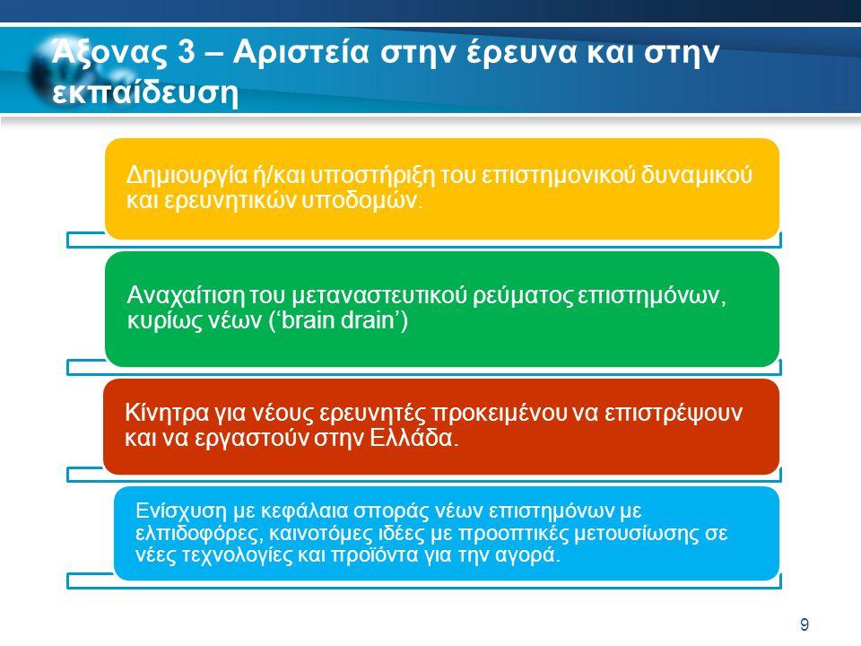 Άξονας 3 – Αριστεία στην έρευνα και στην εκπαίδευση 9 Δημιουργία ή/και υποστήριξη του επιστημονικού δυναμικού και ερευνητικών υποδομών. Αναχαίτιση του