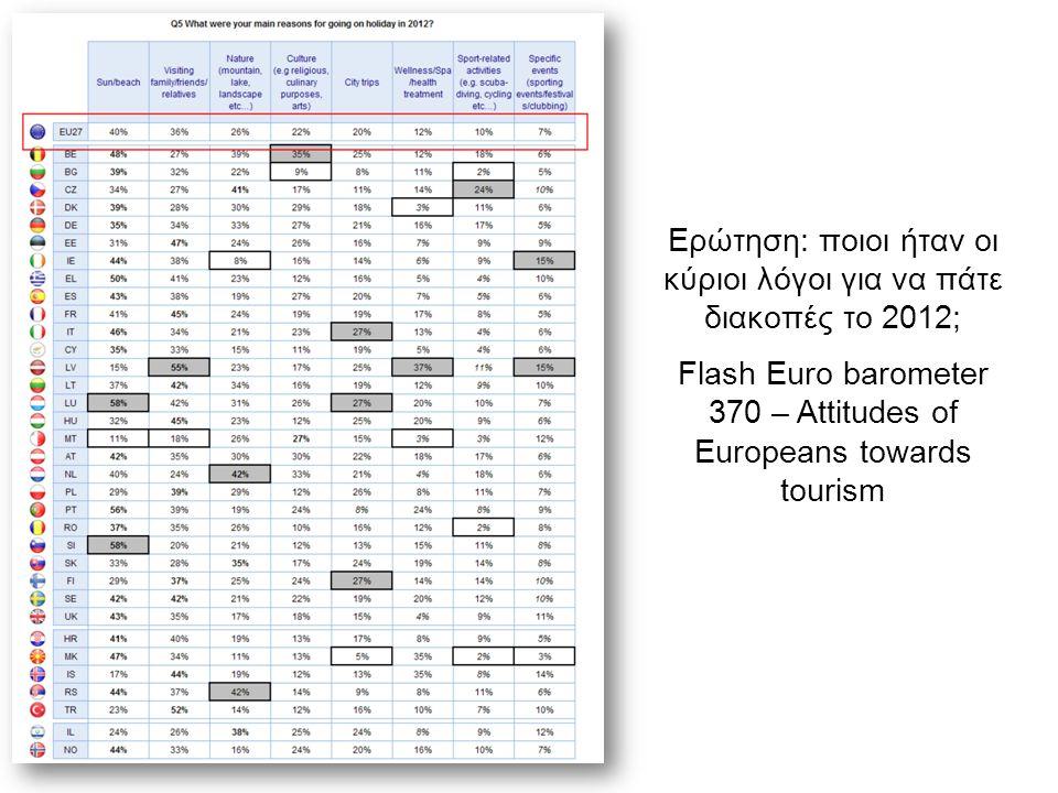 Ερώτηση: ποιοι ήταν οι κύριοι λόγοι για να πάτε διακοπές το 2012; Flash Euro barometer 370 – Attitudes of Europeans towards tourism