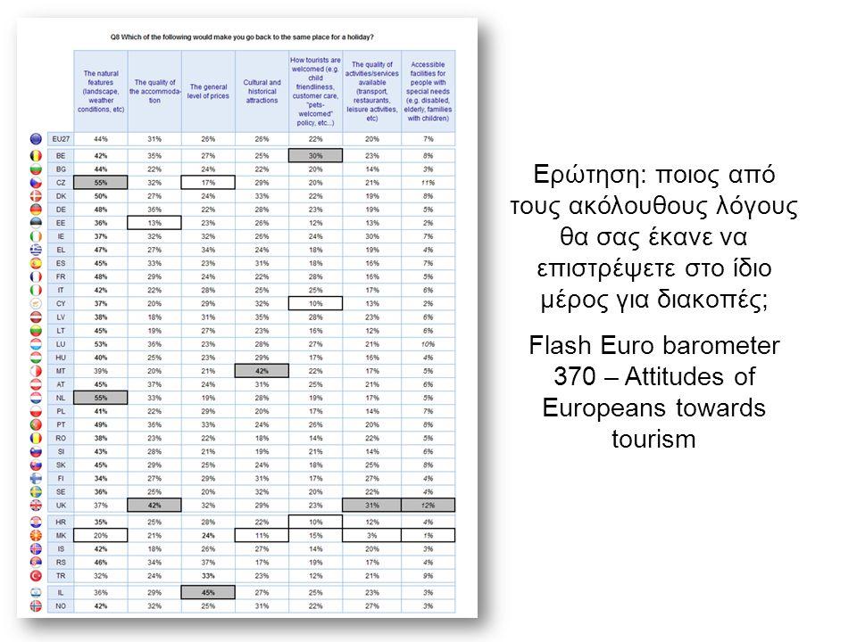 Ερώτηση: ποιος από τους ακόλουθους λόγους θα σας έκανε να επιστρέψετε στο ίδιο μέρος για διακοπές; Flash Euro barometer 370 – Attitudes of Europeans towards tourism