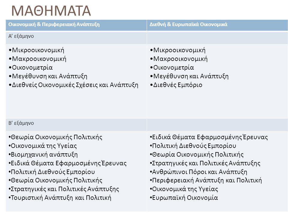 ΜΑΘΗΜΑΤΑ Οικονομική & Περιφερειακή ΑνάπτυξηΔιεθνή & Ευρωπαϊκά Οικονομικά Α' εξάμηνο Μικροοικονομική Μακροοικονομική Οικονομετρία Μεγέθυνση και Ανάπτυξ