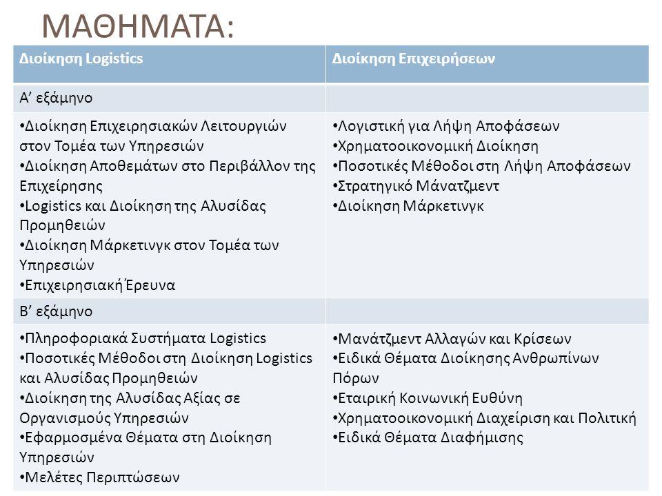 ΜΑΘΗΜΑΤΑ Οικονομική & Περιφερειακή ΑνάπτυξηΔιεθνή & Ευρωπαϊκά Οικονομικά Α' εξάμηνο Μικροοικονομική Μακροοικονομική Οικονομετρία Μεγέθυνση και Ανάπτυξη Διεθνείς Οικονομικές Σχέσεις και Ανάπτυξη Μικροοικονομική Μακροοικονομική Οικονομετρία Μεγέθυνση και Ανάπτυξη Διεθνές Εμπόριο Β' εξάμηνο Θεωρία Οικονομικής Πολιτικής Οικονομικά της Υγείας Βιομηχανική ανάπτυξη Ειδικά Θέματα Εφαρμοσμένης Έρευνας Πολιτική Διεθνούς Εμπορίου Θεωρία Οικονομικής Πολιτικής Στρατηγικές και Πολιτικές Ανάπτυξης Τουριστική Ανάπτυξη και Πολιτική Ειδικά Θέματα Εφαρμοσμένης Έρευνας Πολιτική Διεθνούς Εμπορίου Θεωρία Οικονομικής Πολιτικής Στρατηγικές και Πολιτικές Ανάπτυξης Ανθρώπινοι Πόροι και Ανάπτυξη Περιφερειακή Ανάπτυξη και Πολιτική Οικονομικά της Υγείας Ευρωπαϊκή Οικονομία