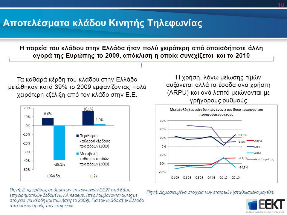 Τα καθαρά κέρδη του κλάδου στην Ελλάδα μειώθηκαν κατά 39% το 2009 εμφανίζοντας πολύ χειρότερη εξέλιξη από τον κλάδο στην Ε.Ε.