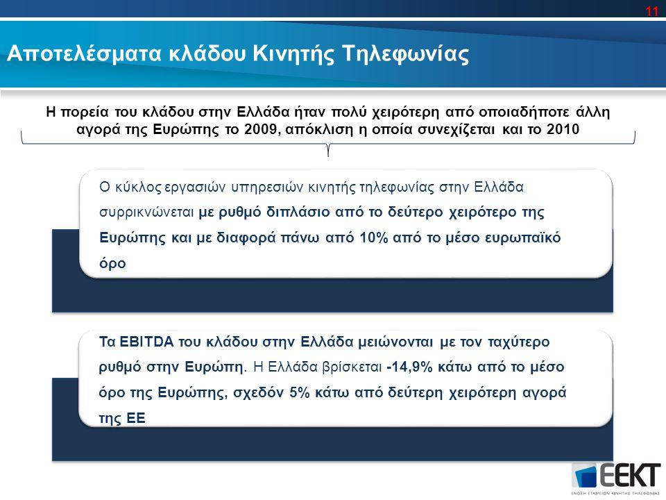 Αποτελέσματα κλάδου Κινητής Τηλεφωνίας Η πορεία του κλάδου στην Ελλάδα ήταν πολύ χειρότερη από οποιαδήποτε άλλη αγορά της Ευρώπης το 2009, απόκλιση η οποία συνεχίζεται και το 2010 Ο κύκλος εργασιών υπηρεσιών κινητής τηλεφωνίας στην Ελλάδα συρρικνώνεται με ρυθμό διπλάσιο από το δεύτερο χειρότερο της Ευρώπης και με διαφορά πάνω από 10% από το μέσο ευρωπαϊκό όρο Τα EBITDA του κλάδου στην Ελλάδα μειώνονται με τον ταχύτερο ρυθμό στην Ευρώπη.