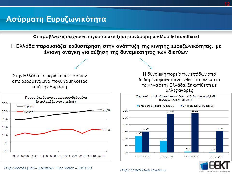 Ασύρματη Ευρυζωνικότητα Στην Ελλάδα, το μερίδιο των εσόδων από δεδομένα είναι πολύ χαμηλότερο από την Ευρώπη Πηγή: Merrill Lynch – European Telco Matrix – 2010 Q3 Η δυναμική πορεία των εσόδων από δεδομένα φαίνεται να φθίνει τα τελευταία τρίμηνα στην Ελλάδα.